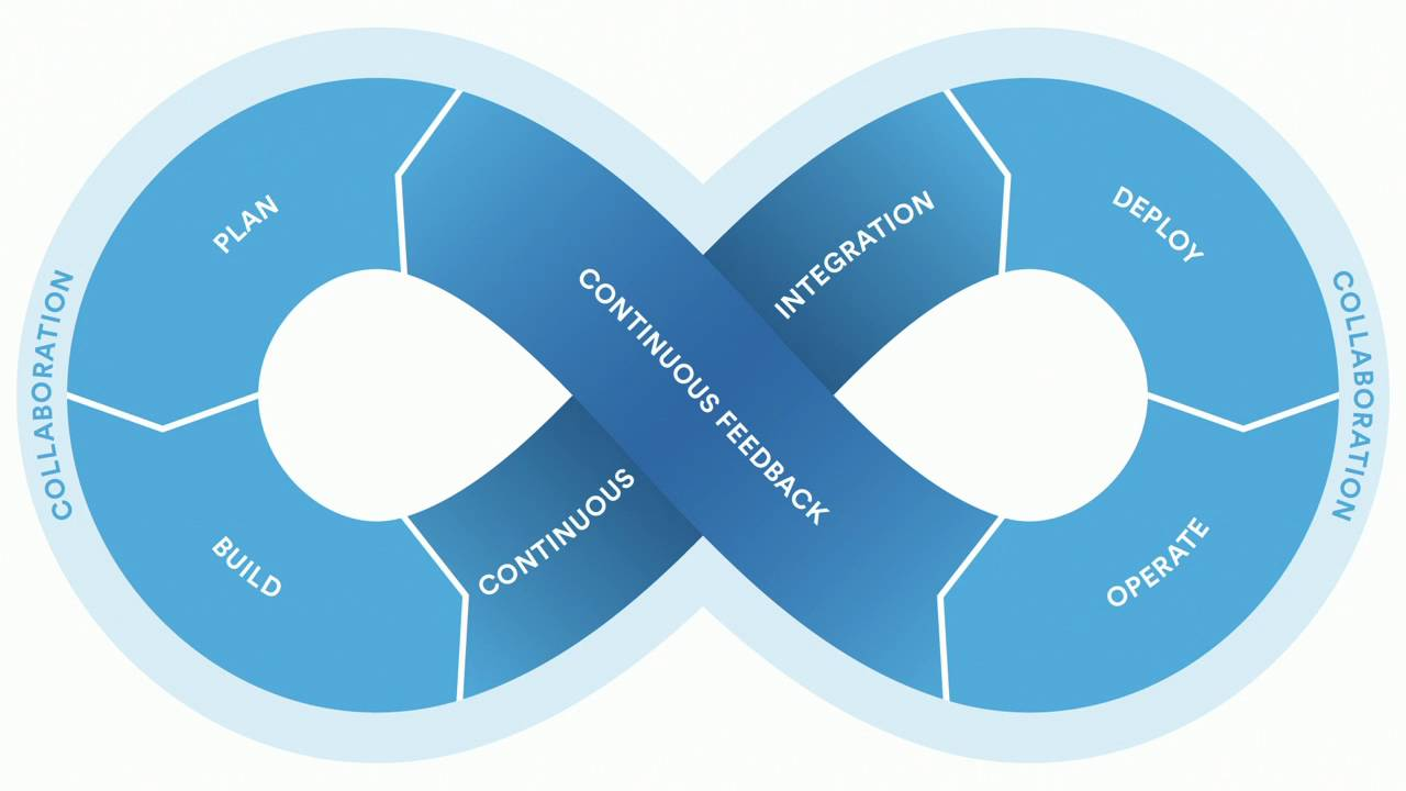 Continuous Integration (CI) and Continuous Delivery (CD)